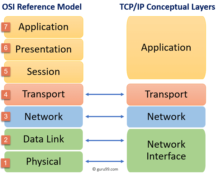TCP/IP and OSI Layers